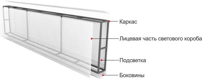 Конструкция светового короба от компании Рекелама-Урал